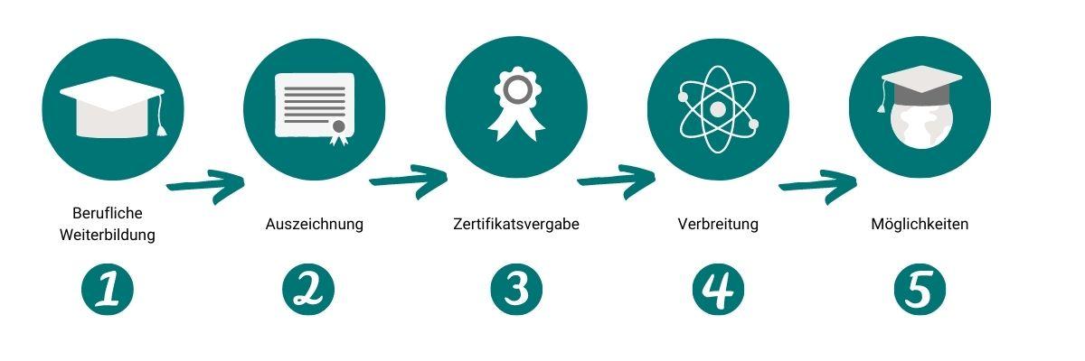Prozess Open Badges - digitaler Kompetenznachweis der Deutschen Makler Akademie